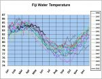 Fiji Climate & Water Temperature
