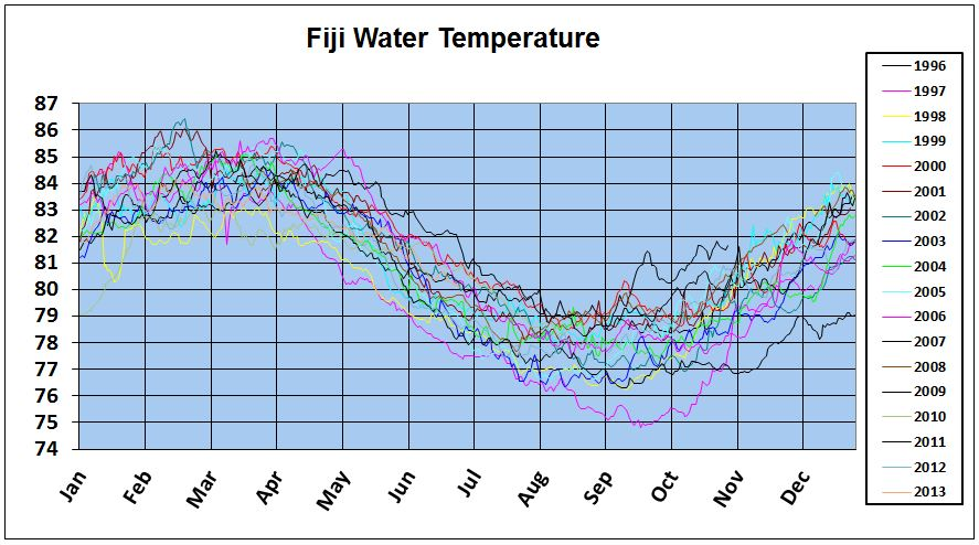 More detailed graph of water temperatures. Note the significant variation from year to year.